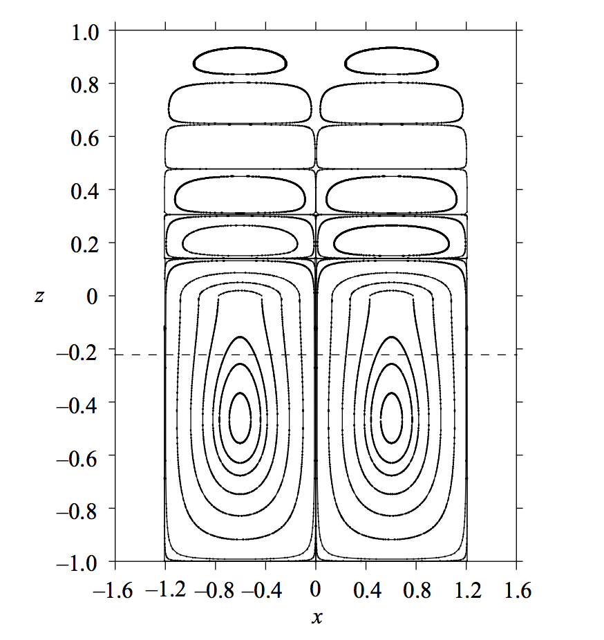 Diagram of streamlines for   penetrative convection in a porous layer